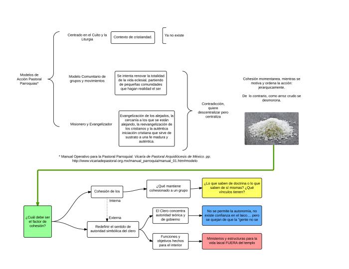 Modelos pastorales prevalecientes - New Page